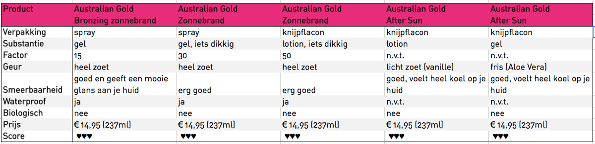 Australian Gold Matrix