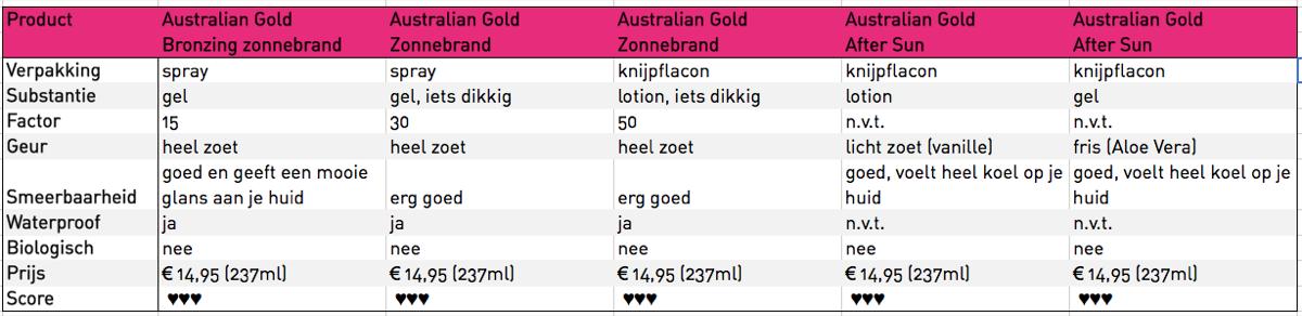 Australian Gold Matrix