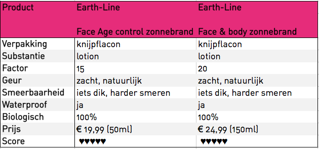 Earth Line matrix