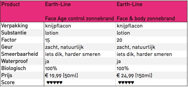 Earth Line matrix