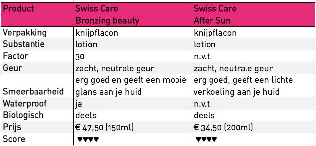 Swiss Care Matrix